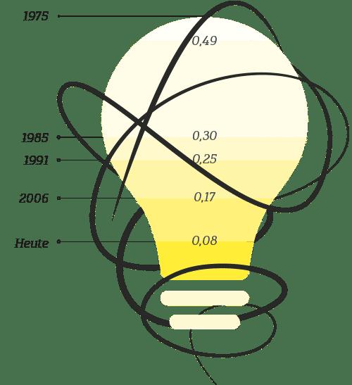professional-allgemeines-Energieverbrauch-kWh/kg-schulthess
