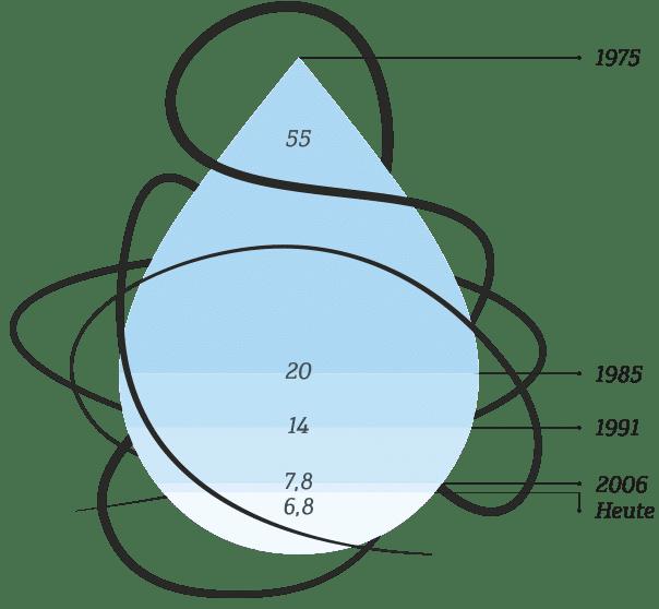 professional-allgemeines-Wasserverbrauch-l/kg-schulthess