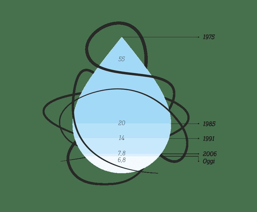 professional-in-generale-Consumo-idrico-l/kg-schulthess